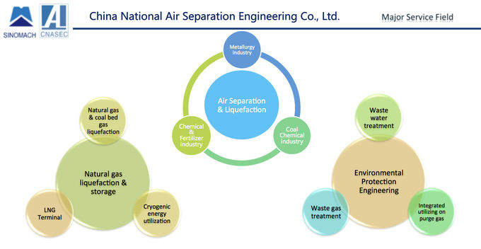 China National Air Separation Engineering Co., Ltd.